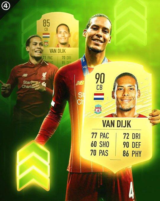 Van Dijk - player upgrades in FIFA 20