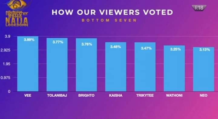 Kaisha BBNaija eviction vote