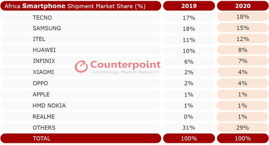 Africa smartphone market share 2020