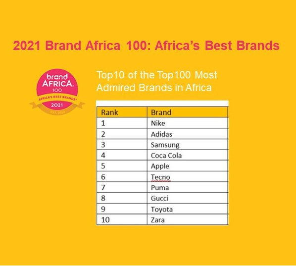 most admired brands in africa 2021